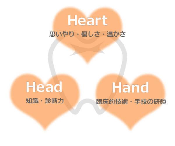 福家歯科の3H